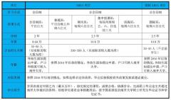 南京大学商学院的学费