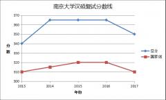 2019考研:南京大学汉语国际教育考研指南