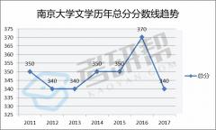 2018年南京大学人工微结构与协同创新中心考研专业目录