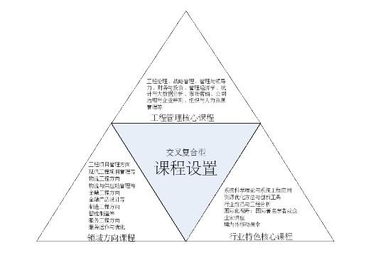 2019年万博体育ios版工程管理硕士研究生(MEM)招生简章